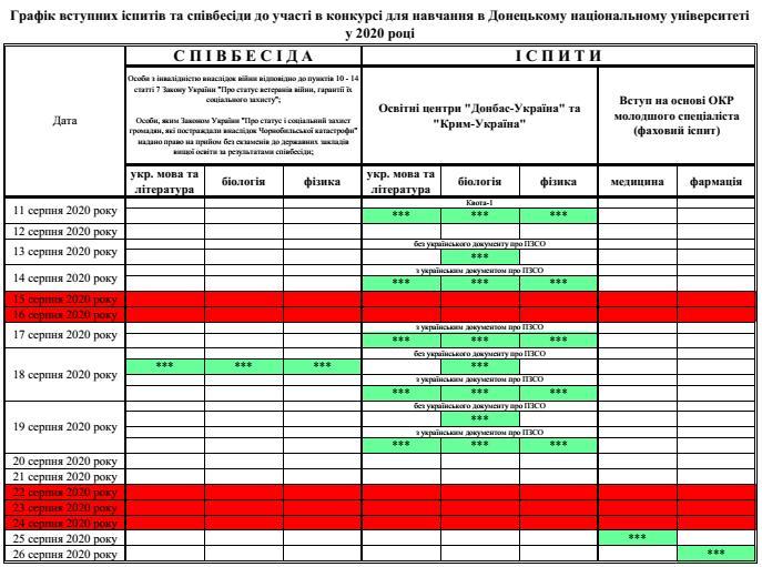 Графік, вступних, іспитів, співбесіди, участі, конкурсі, навчання, Донецькому, національному, університеті, 2020