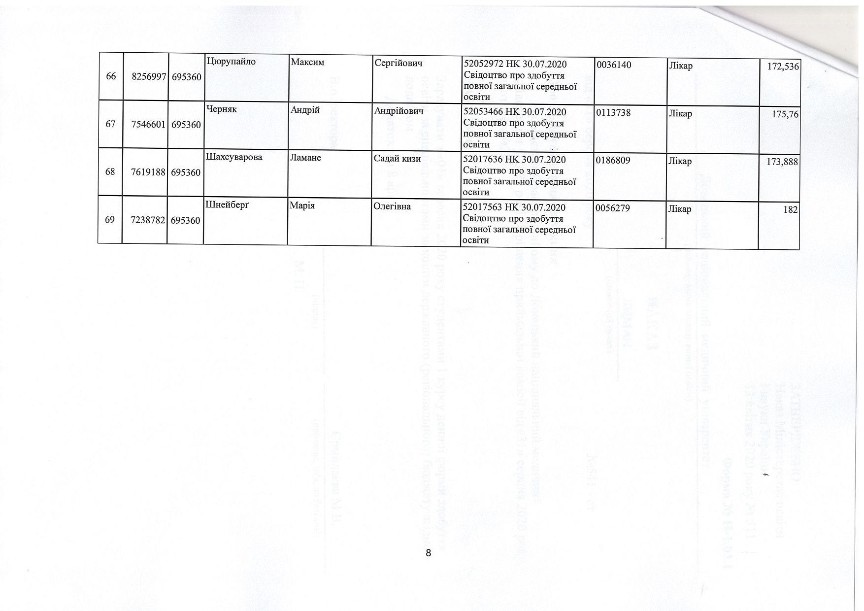 Наказ №541-ст Про зарахування на навчання доннму