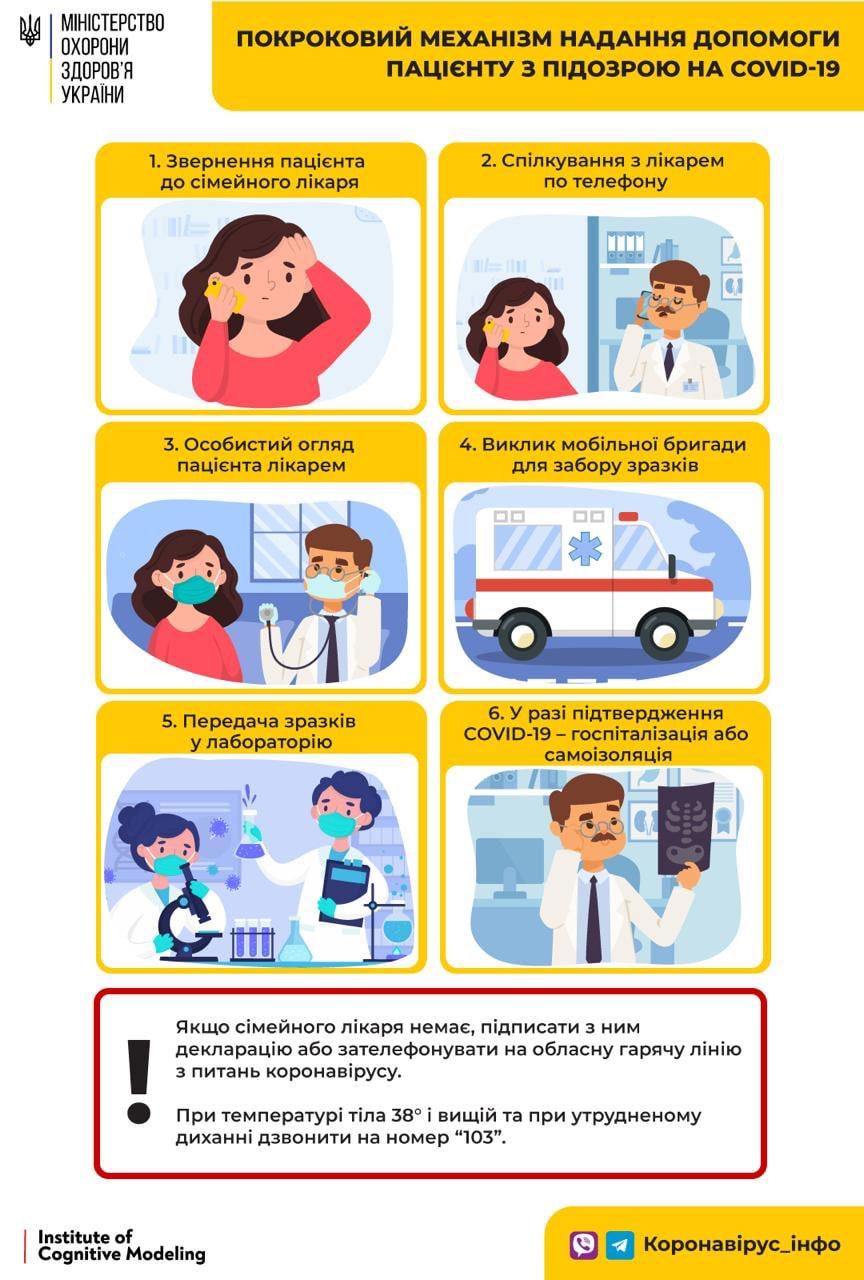 Механізм надання допомоги пацієнту з підозрою на COVID-19